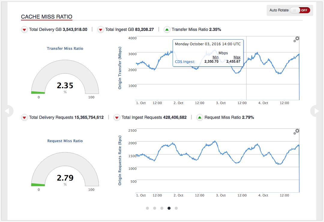 Analytics Overview Cache Miss Ratio