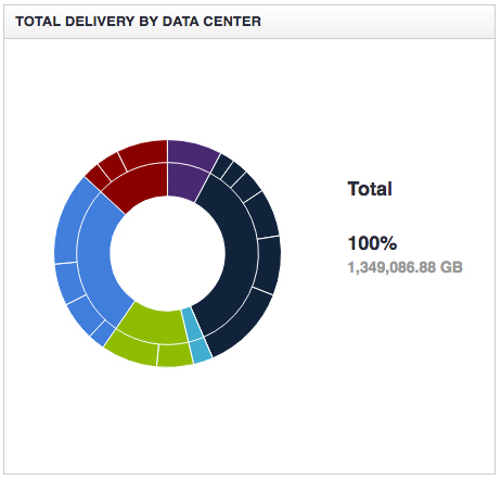 Analytics Overview Completion Ratio