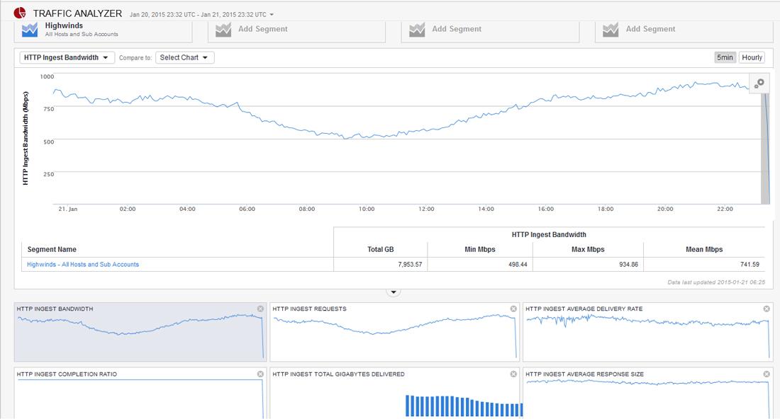 Analytics Traffic Analyzer